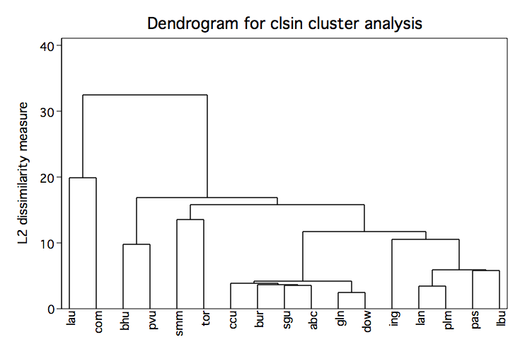 Hierarchical Cluster Analysis: http://www.philender.com/courses/multivariate/notes2/cluster.html